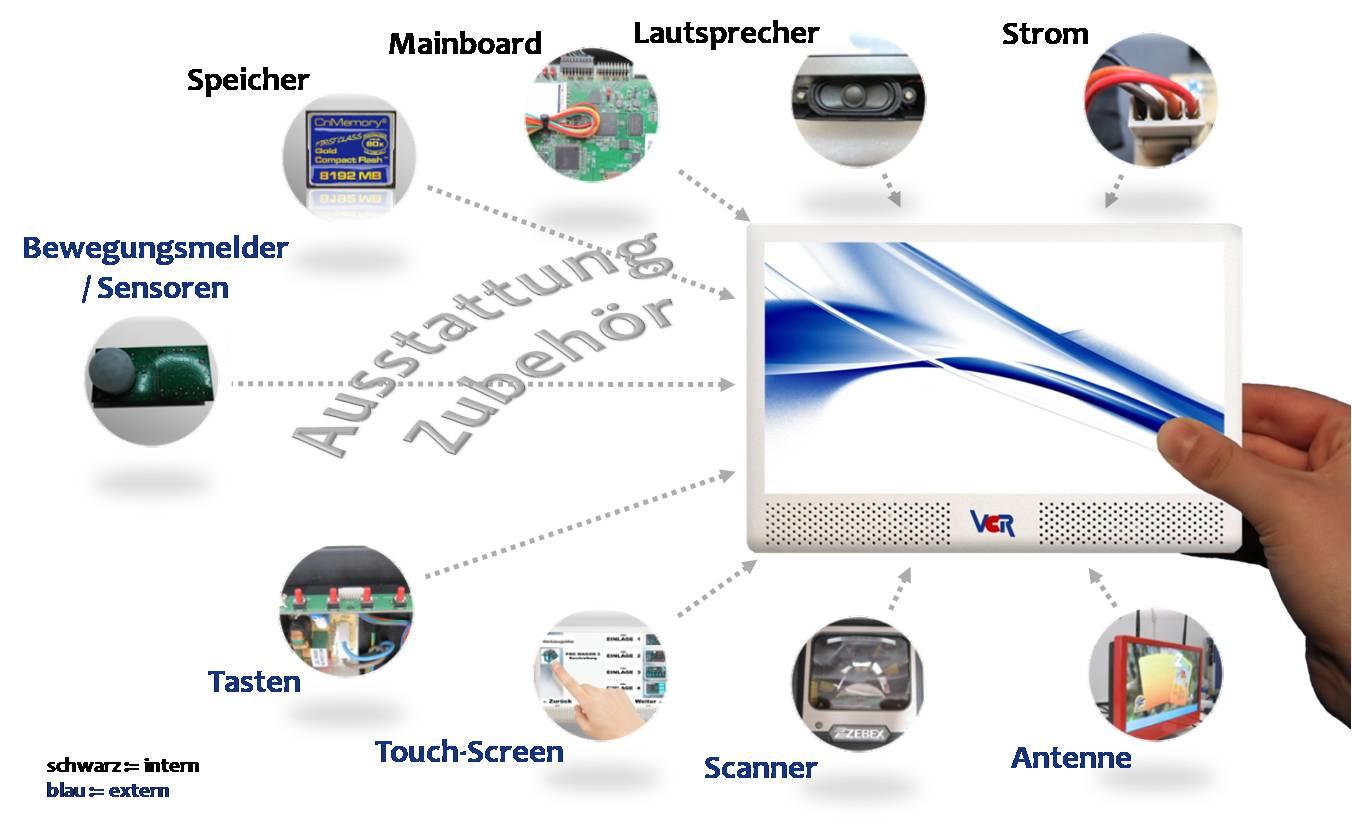 POS MediaSysteme von VCR Display Systems gibt es in zahlreichen Konfigurations-Varianten mit Touchscreen, LAN/WLAN, USB, Sensoren, Scanner, Tasten , Stromverbrauch, Mainboard, Betriebssystemetc...
